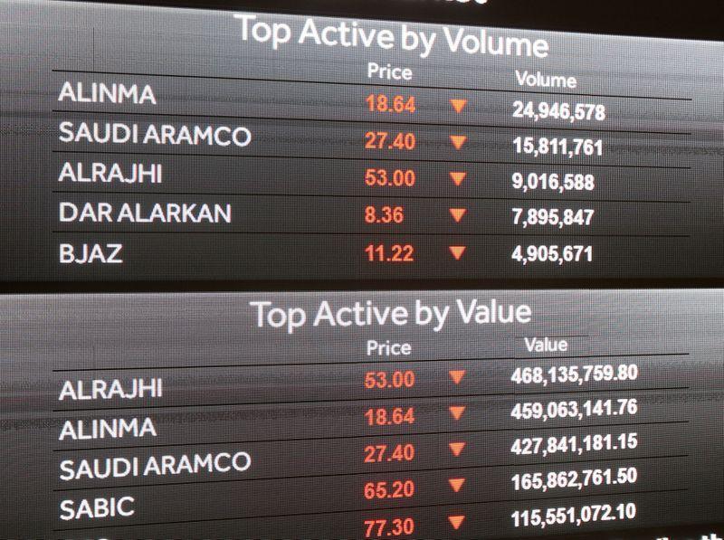U.S. report on Khashoggi weighs on Saudi shares