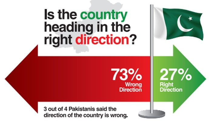 73 percent of Pakistanis feel country going in the wrong direction: Poll